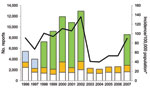 Thumbnail of Number of Lyme disease surveillance reports received and incidence per 100,000 population, Connecticut, 1996–2007. White bar sections, passive surveillance; gold bar sections, active surveillance; blue bar sections, enhanced laboratory surveillance; green bar sections, mandatory laboratory surveillance; line, incidence, determined by using decennial census data encompassing the year data were reported.