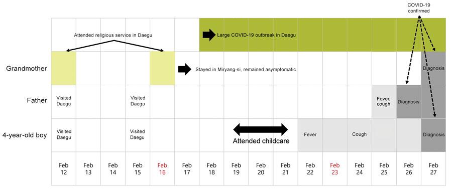 Figure 1 - Childcare Exposure to Severe Acute Respiratory ...