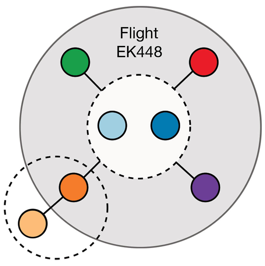 Network of likely severe acute respiratory syndrome coronavirus 2 (SARS-CoV-2) transmission among 7 passengers who traveled on flight EK448 (Boeing 777–300ER) from Dubai, United Arab Emirates, to Auckland, New Zealand, with a refueling stop in Kuala Lumpur, Malaysia, on September 29, 2020. The gray shaded area illustrates likely in-flight virus transmission. Dashed circles represent likely virus transmission between travel companions.